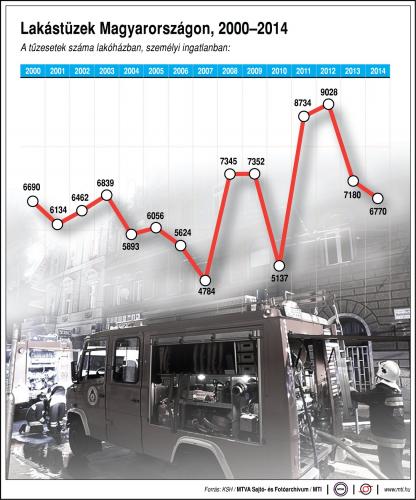 Megemelkedett a lakástüzek és a szén-monoxid-mérgezések száma